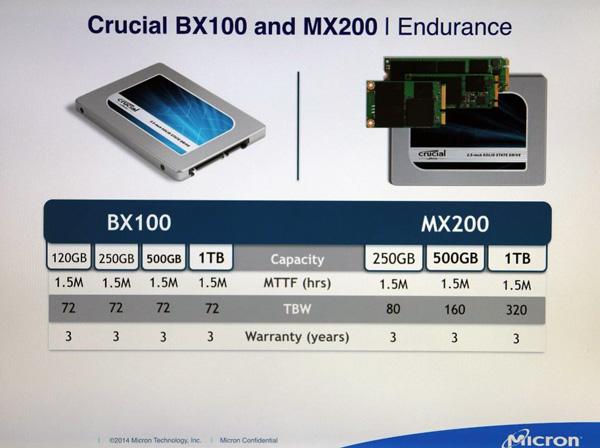Crucial BX100 и MX200: характеристики