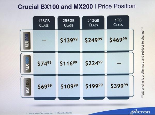 Crucial BX100 и MX200: цена