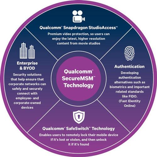 Qualcomm SafeSwitch