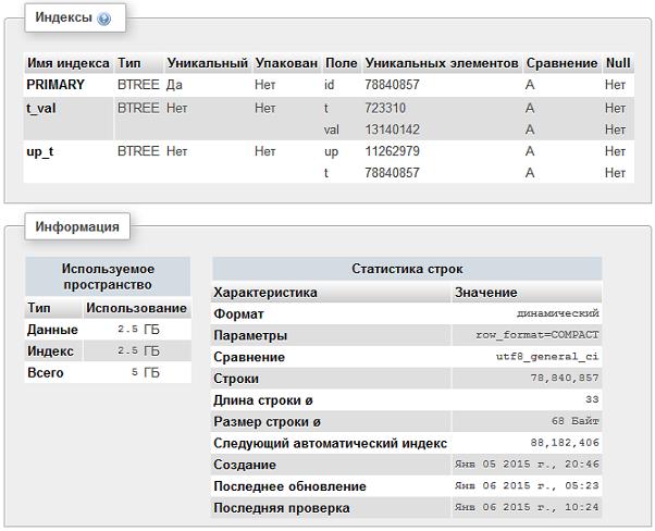 Тест конструктора CRM: EAV база данных с 75 млн записей - 8