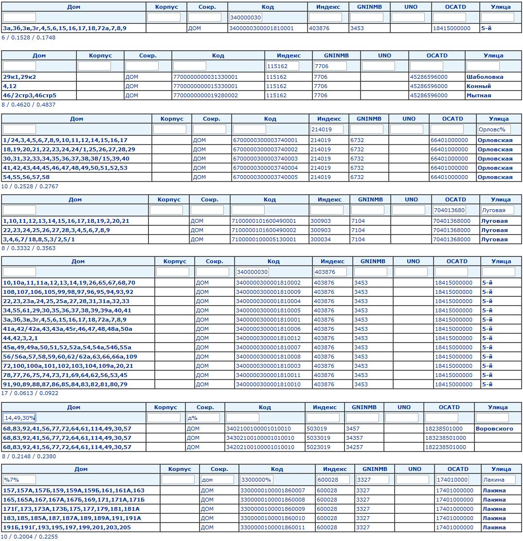 Тест конструктора CRM: EAV база данных с 75 млн записей - 9