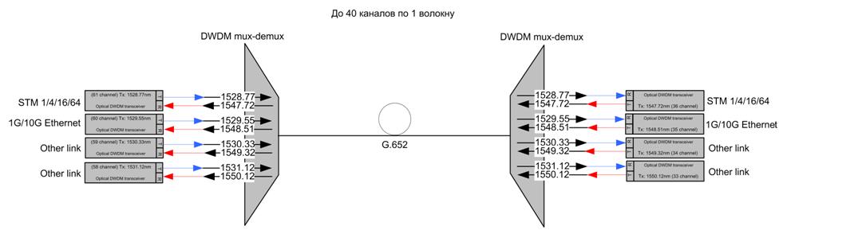 DWDM-линии между дата-центрами: как меняется подход, если речь про банки и ответственные объекты - 2