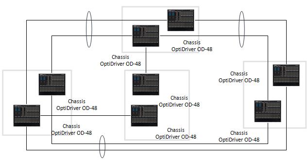 DWDM-линии между дата-центрами: как меняется подход, если речь про банки и ответственные объекты - 3