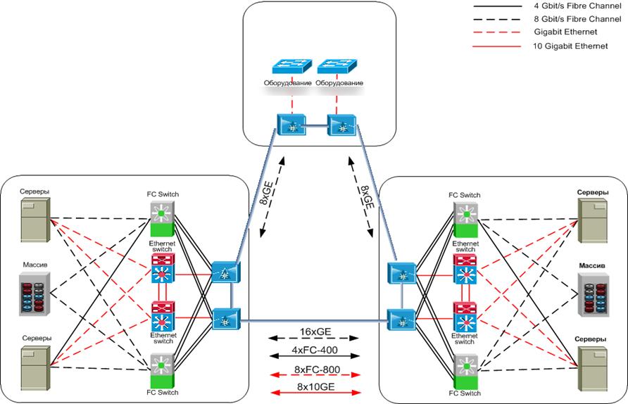DWDM-линии между дата-центрами: как меняется подход, если речь про банки и ответственные объекты - 6