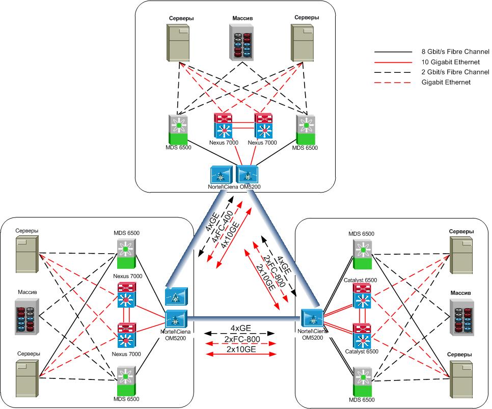 DWDM-линии между дата-центрами: как меняется подход, если речь про банки и ответственные объекты - 7