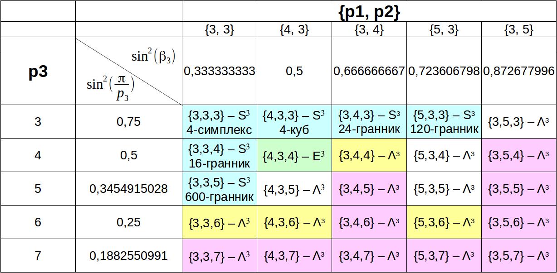 Правильные многогранники. Часть 2. Четырёхмерие - 37