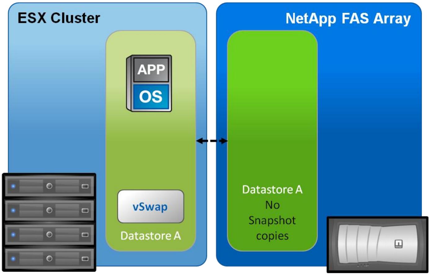 NetApp FAS и VMware ESXi: Swap - 1