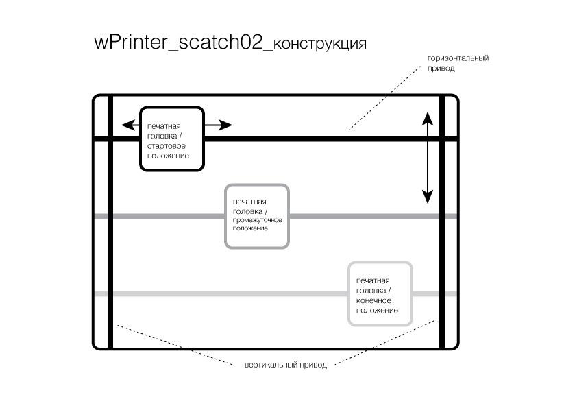Настенный принтер — от идеи к реализации - 3