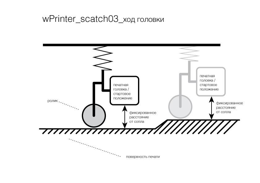 Настенный принтер — от идеи к реализации - 4