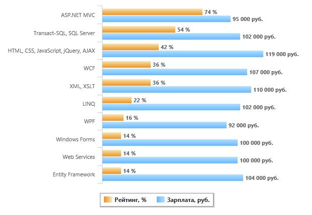 Навыки .NET-разработчика - 4