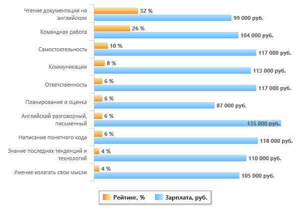 Навыки .NET-разработчика - 6