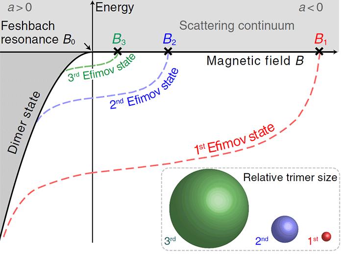 Геометрическая прогрессия молекул: экспериментальное доказательство эффекта Ефимова - 2