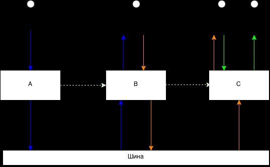 Горизонтальное масштабирование websocket-ов на Ruby - 1