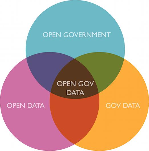 О том, как устроены открытые данные в России - 1
