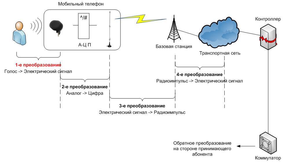 Доставляем голос в мобильной сети: шаг 1 — как голос превращается в электрический сигнал - 1