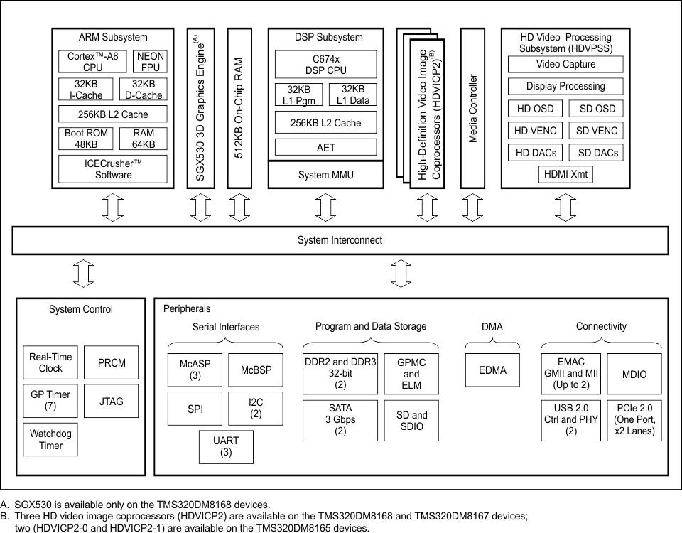 Использование DSP-сопроцессора DM8168 с помощью фреймворка C6Accel - 6