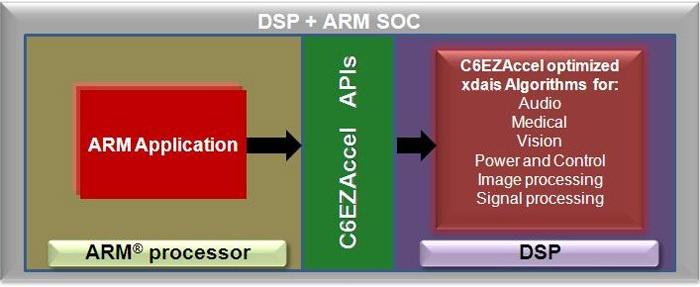 Использование DSP-сопроцессора DM8168 с помощью фреймворка C6Accel - 7