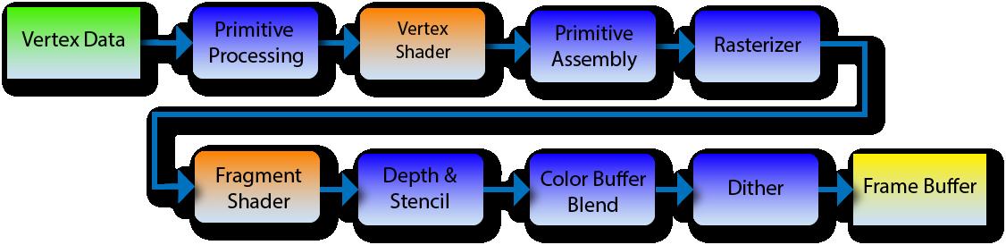 Краткий курс компьютерной графики: пишем упрощённый OpenGL своими руками, статья 5 из 6 - 2