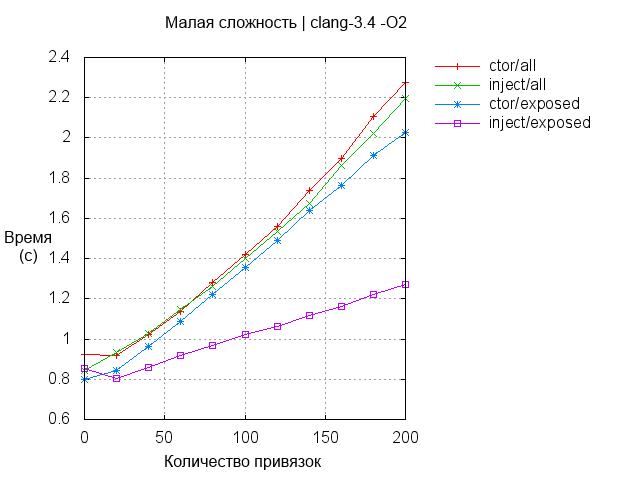 Boost.DI: внедрение зависимости в С++ - 3