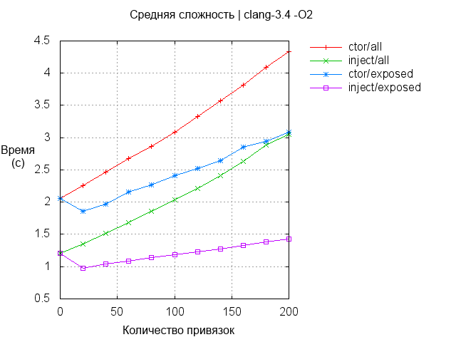 Boost.DI: внедрение зависимости в С++ - 4