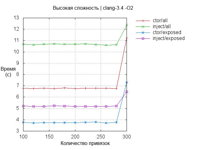 Boost.DI: внедрение зависимости в С++ - 5