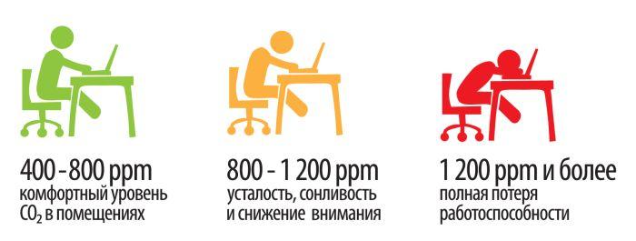 Простой способ повысить эффективность работы и избежать «войн за проветривание» в офисе - 1