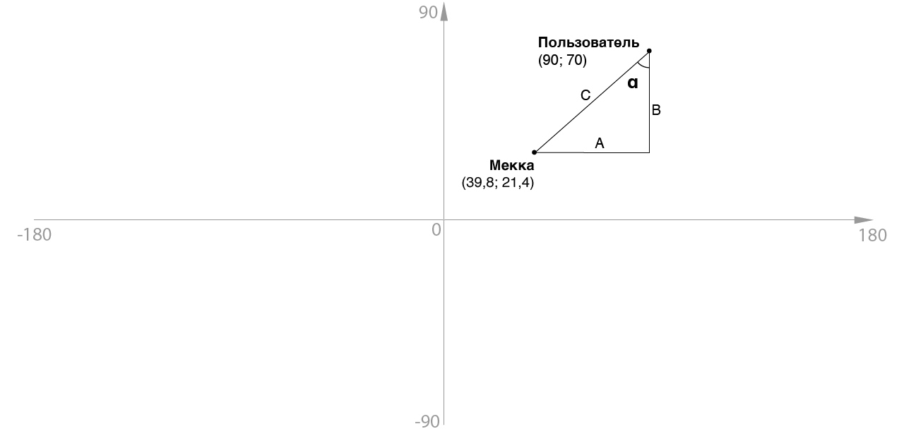 Компас, указывающий не на север, или как мне пригодилась тригонометрия - 2