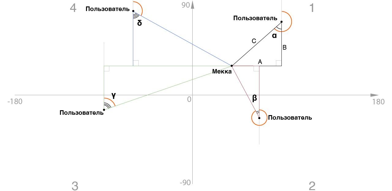 Компас, указывающий не на север, или как мне пригодилась тригонометрия - 3