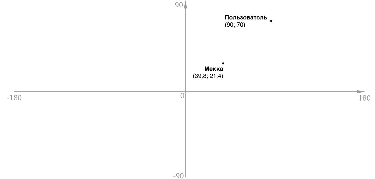Компас, указывающий не на север, или как мне пригодилась тригонометрия - 1