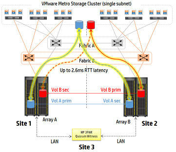 Вебинар HP 3PAR StoreServ - 1