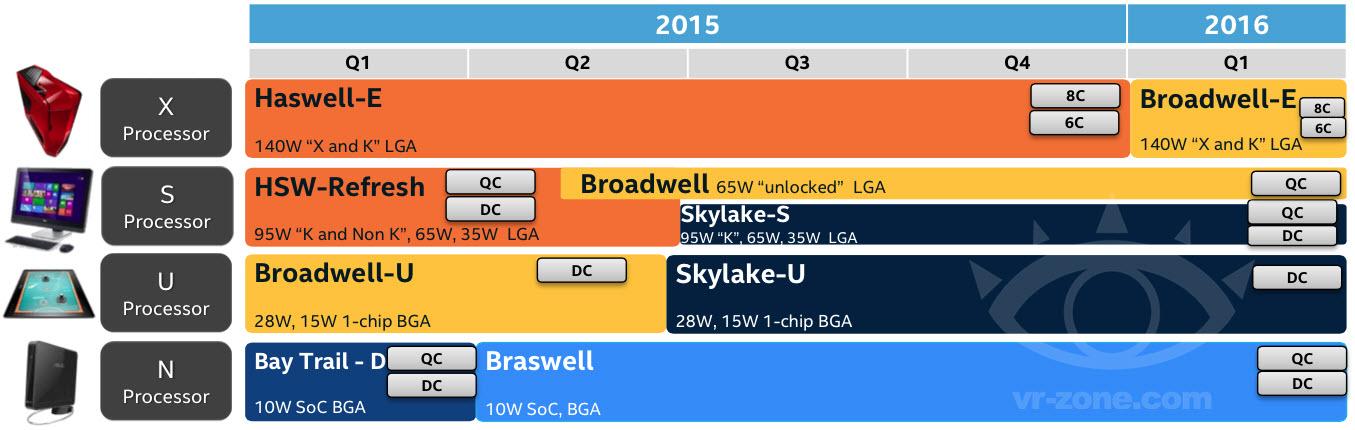 Утечка данных о датах появления Intel Skylake - 1
