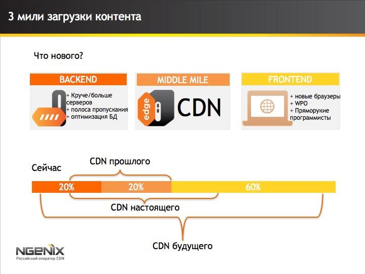 10 интересных фактов про CDN и скорость сайтов - 5