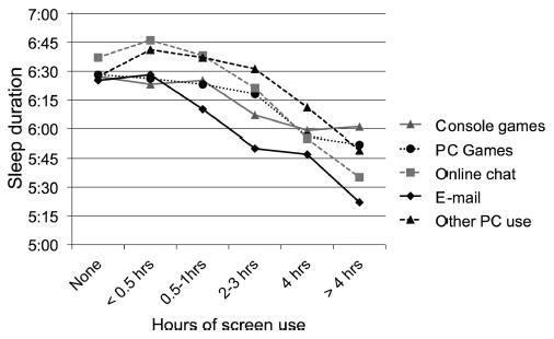 Длительное использование электроники нарушает сон подростков - 2