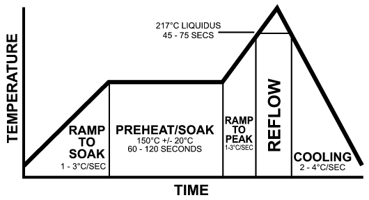 типичный температурный профиль печи оплавления для бессвинцовой паяльной пасты