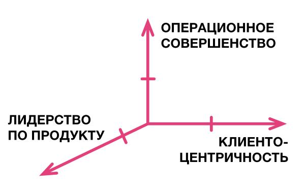 Ценностные дисциплины в развитии агентства - 1