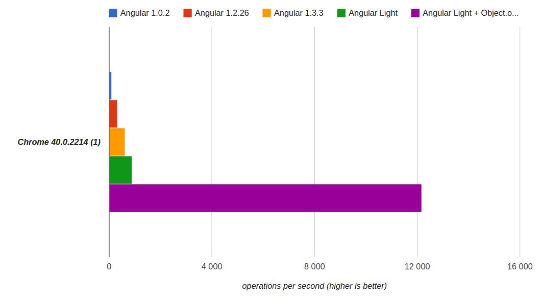 Angular Light + Object.observe - 1