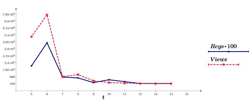 Машинное обучение — 1. Корреляция и регрессия. Пример: конверсия посетителей сайта - 1