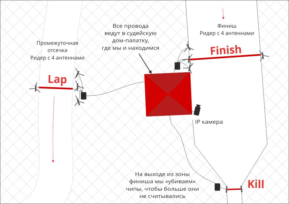 Система спортивного хронометража — взгляд изнутри - 7