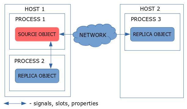 Межпроцессная репликация объектов с помощью QtRemoteObjects - 1