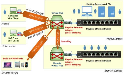 NAS + SoftetherVPN=универсальный VPN сервер - 1