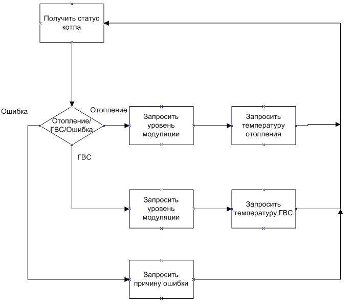 Еще один термостат на Arduino, но с OpenTherm - 10