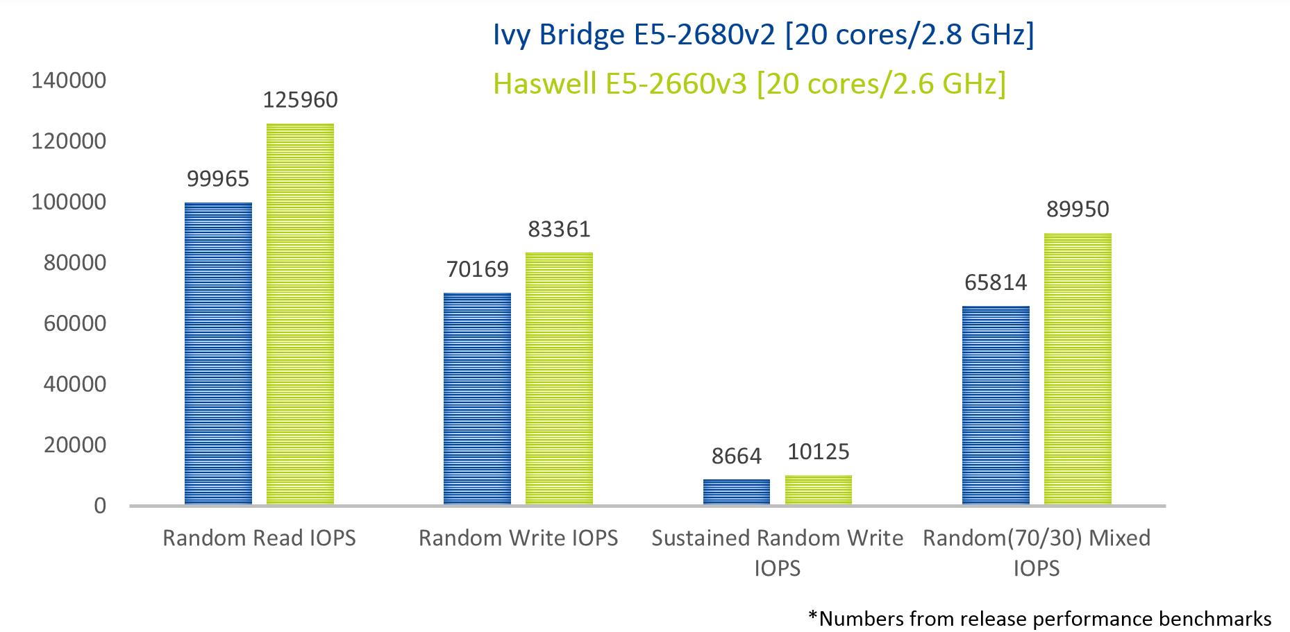 Intel Haswell — плановое обновление платформ Nutanix - 2