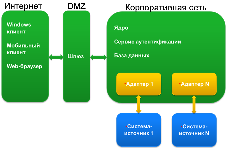«Тяжёлый» прикладной софт: будни разработки и внедрения - 6