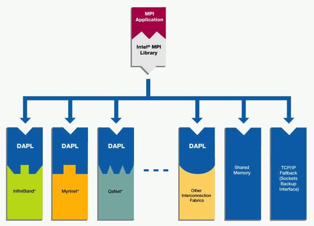 Обмен данными с использованием MPI. Работа с библиотекой MPI на примере Intel® MPI Library - 1