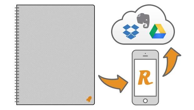 Rocketbook: «облачный» блокнот для автоматического переноса рукописного текста и рисунков в облако - 1