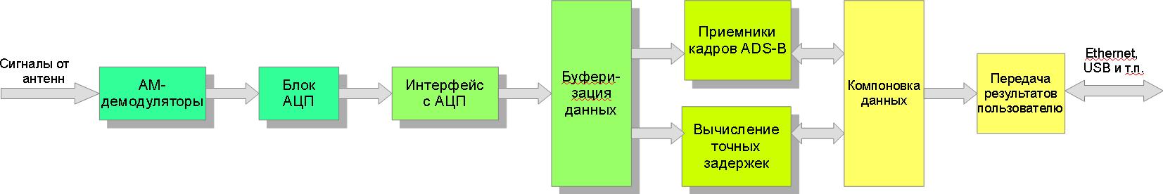 Система пространственного позиционирования для авиации (применяем FPGA) - 3
