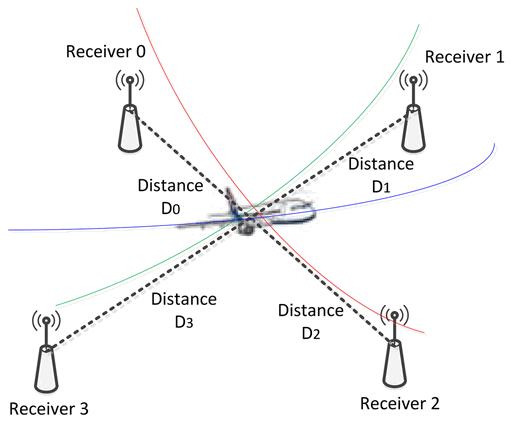 Система пространственного позиционирования для авиации (применяем FPGA) - 1