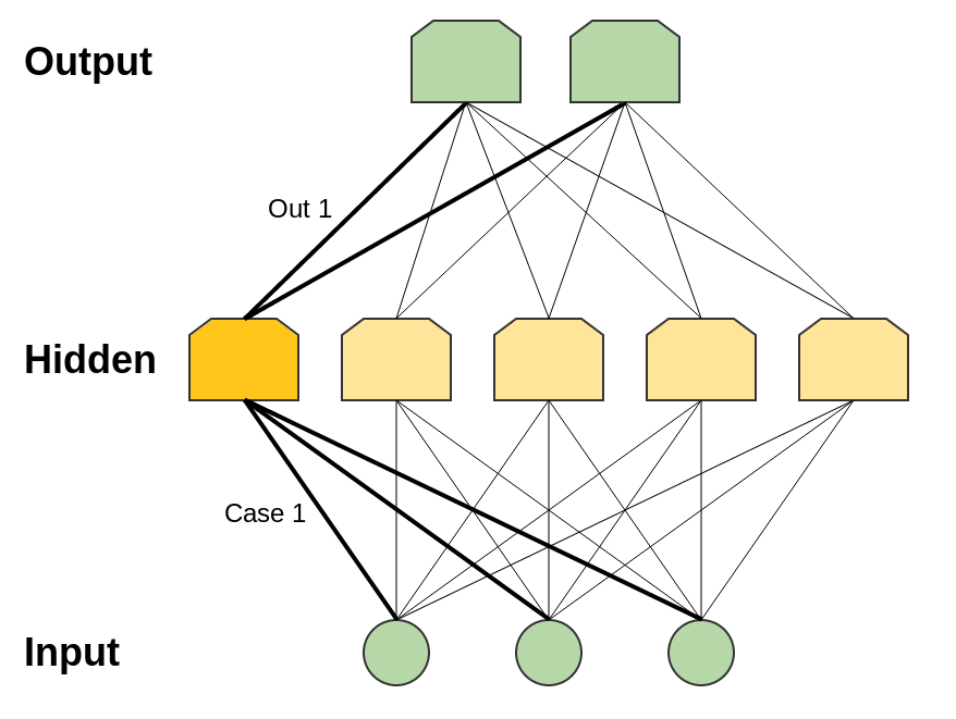 Deep Learning, NLP, and Representations - 2