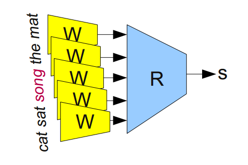 Deep Learning, NLP, and Representations - 8
