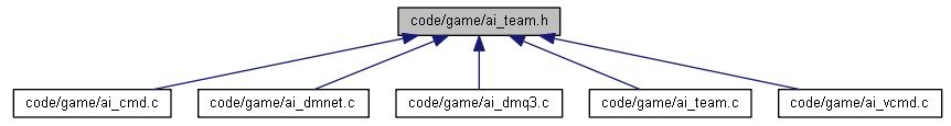 Построение диаграмм и графов в Doxygen - 18